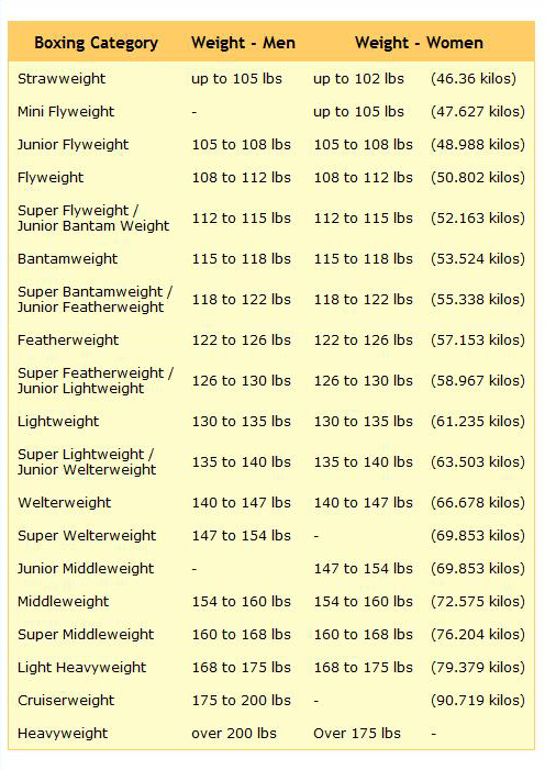boxing weight classes